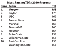 Most Passing TDs
