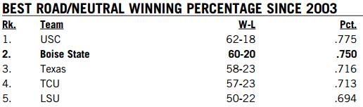 Road Win Precentage