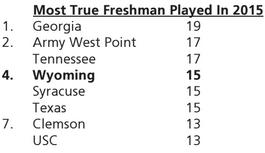 True Freshmen Played in 2015