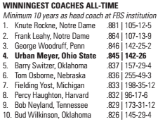 Winningest Coaches All-Time