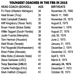 Youngest FBS Coaches