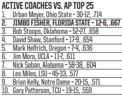 Active Coaches vs AP Top 25