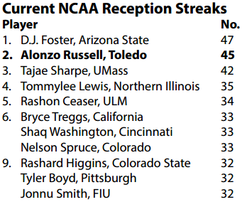 Current Receptions Streaks