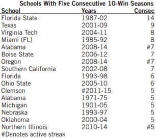 Consecutive 10-Win Seasons