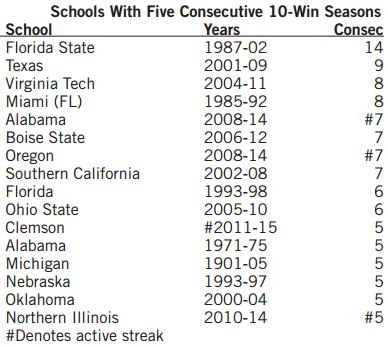 Consecutive 10-Win Seasons