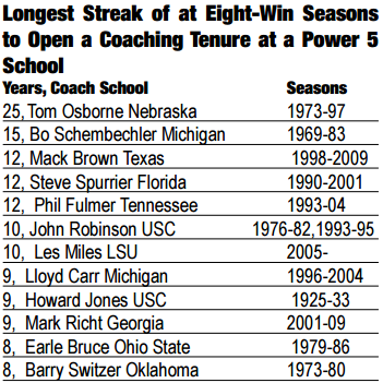 Eight-Win Seasons