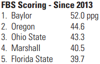 FBS Scoring Since 2013