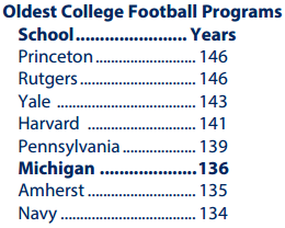 Oldest College Football Programs