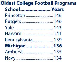 Oldest College Football Programs
