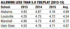 Yards Per Play