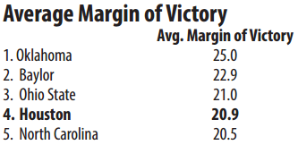 Average Margin of Victory