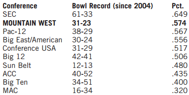 Most Bowl Wins