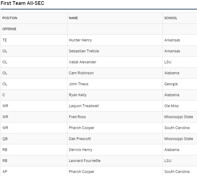 SEC First Team Offense