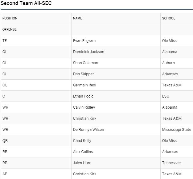SEC Second Team Offense