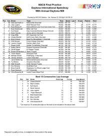 Daytona 500 final practice-page-001