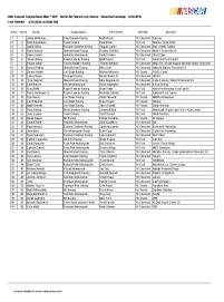 Sonoma Cup entry list 6-20-2016
