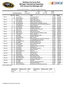 Sprint Cup starting lineup MIS 2 2016